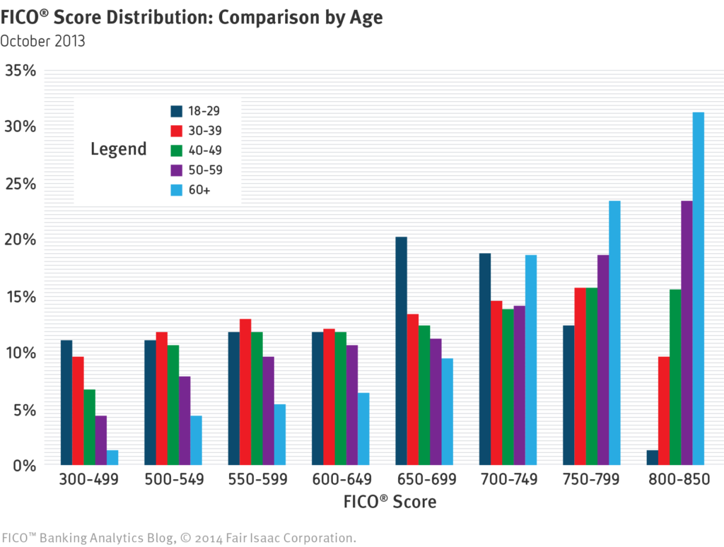 FICO Score Distribution: Comparison by Age from 2014 Fair Isaac Corporation FICO Banking Analytics Blog.
