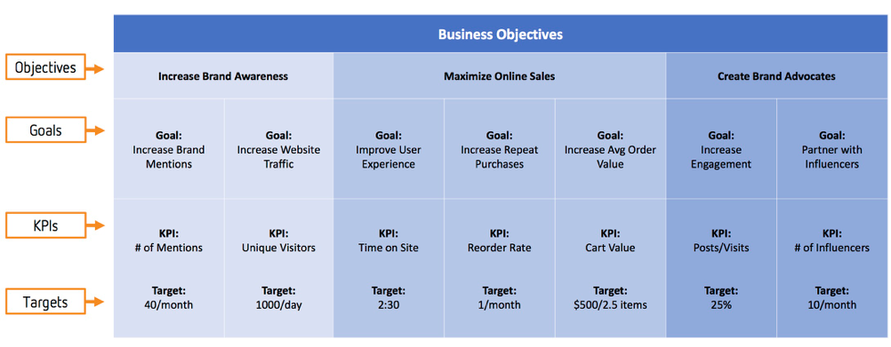 Business objectives illustrated in objectives, goals, KPIs, and targets. For example, to increase brand awareness, a goal could be increase website traffic. The KPI would be unique visitors, and the target would be 1,000 per day.   For an objective of maximizing online sales, a goal could be improve user experience. The KPI could be time on site, and the target could be 2:30.   For an objective of creating brand advocates, a goal could be to increase engagement. The KPI could be posts/visits, and the target could be 25%.