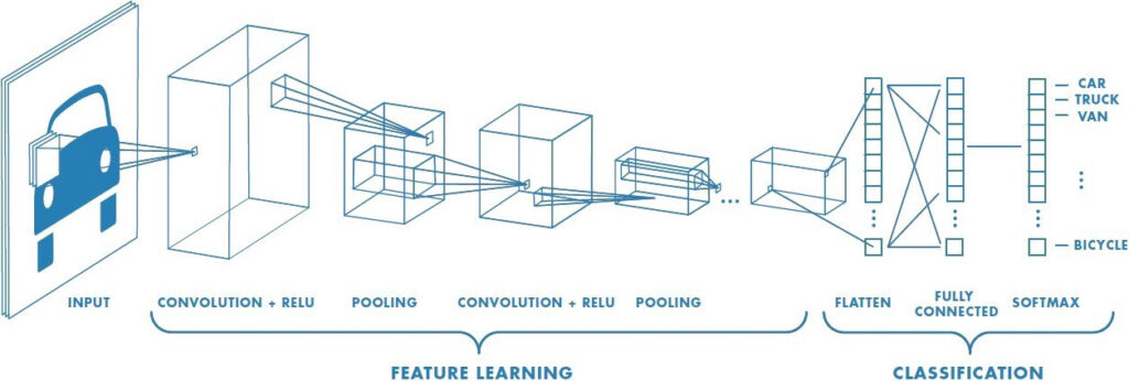 Illustration of an example of an algorithm identifying a picture of a car through the stages of future learning and into classification.