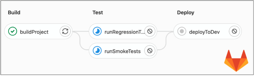 Example of GitLab's pipeline diagram, displayed while running