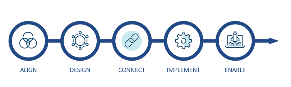 The five key steps of implementing cloud modernization opportunities are 1) Align; 2) Design; 3) Connect; 4) Implement; and 5) Enable.