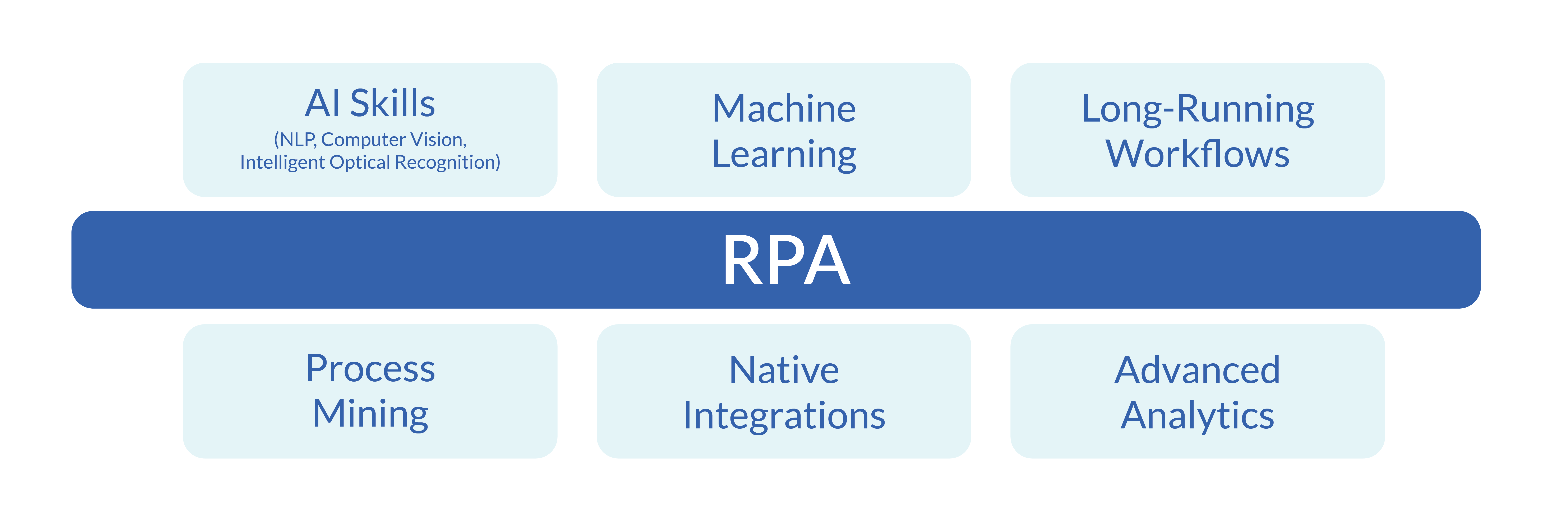 Hyperautomation is the enhancement of RPA through AI, machine learning, long-running workflows, process mining, native integrations, and advanced analytics.