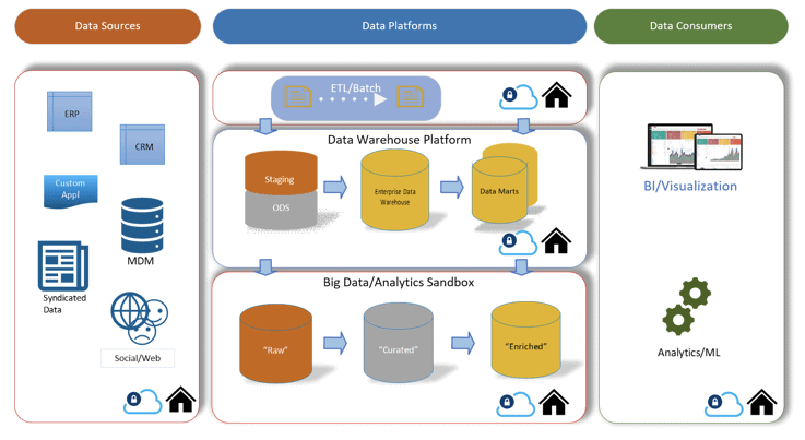 A classic data ecosystem demonstrating the relationship between data sources, platforms, and consumers, and how they are all dependent on one another and required for analytics and insights.