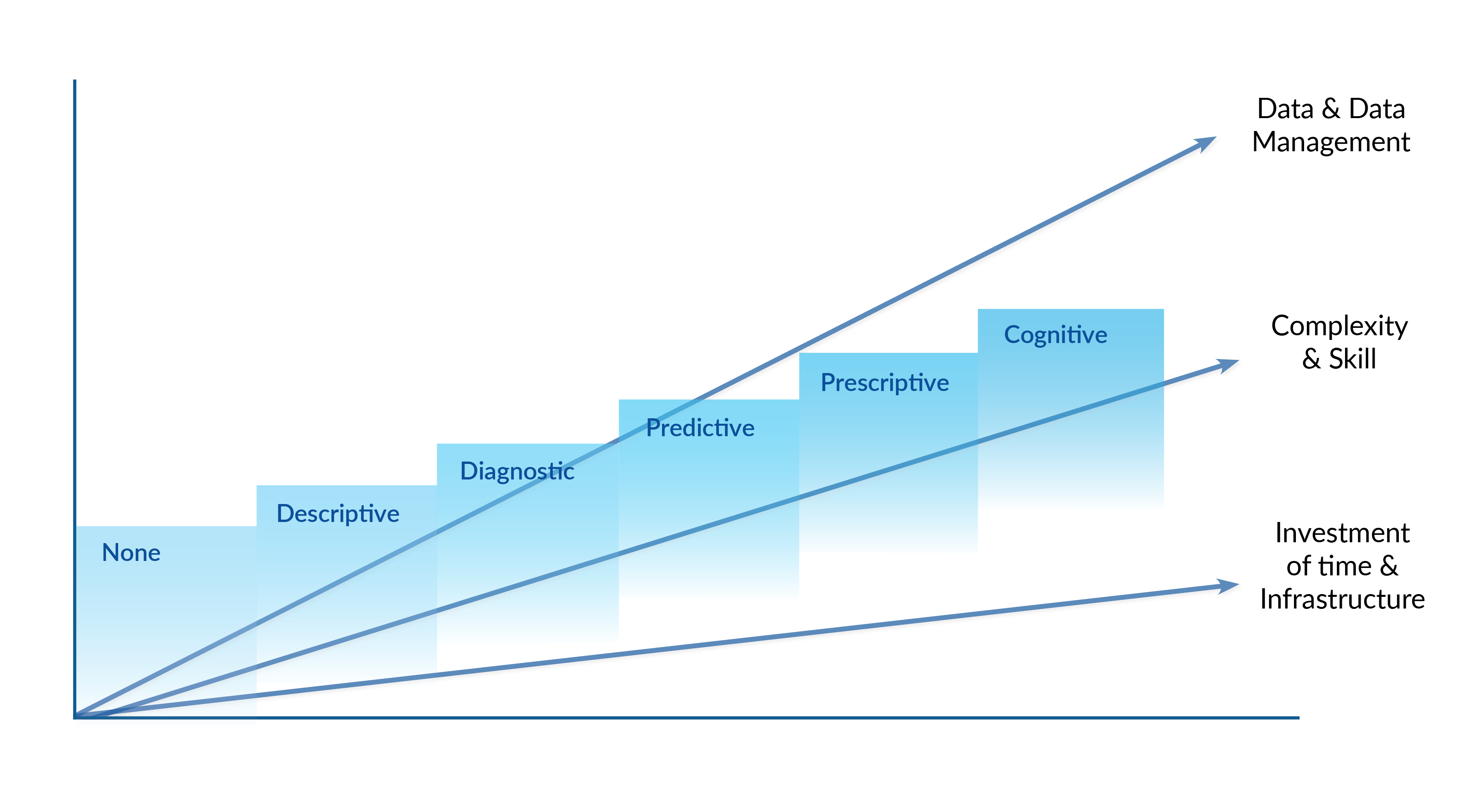 The levels of the data maturity model are descriptive, diagnostic, predictive, prescriptive, and cognitive. As an organization moves through this maturity scale, the investment of time and infrastructure, complexity and skill, and level of data and data management all increase.