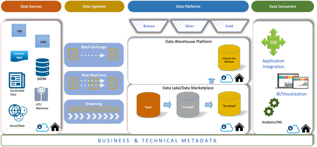A modern data ecosystem demonstrating how new technologies have evolved the relationship between data sources, ingestion, platforms, and consumers and allows for a layering approach to data management.