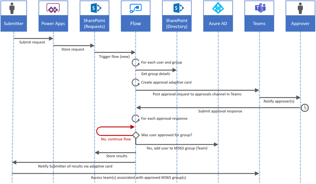 Visual representation of Teams + SPO provisioning process flow summarized in text below.